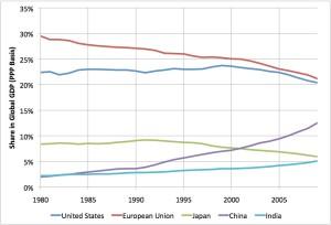 各国GDPの世界経済の中での割合