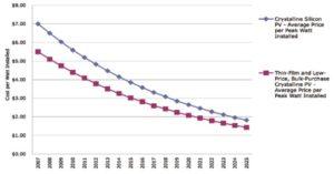 2種類の太陽光発電装置の価格の推移