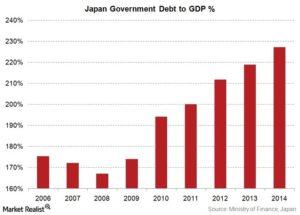 日本の負債