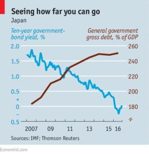 低下を続ける日本国債の利率と増え続ける国の借金