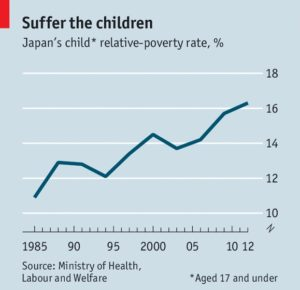 ECO 貧困率