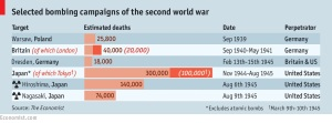 戦争犠牲者