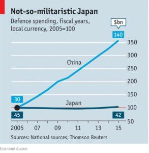 日中軍事支出比較