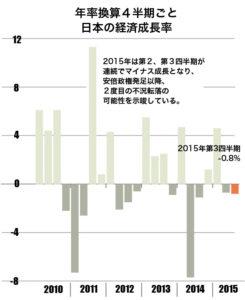 日本経済成長率