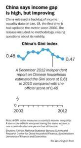 中国政府が公表した、ジニ係数のグラフ。