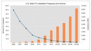 太陽光設備ペースと容量グラフ