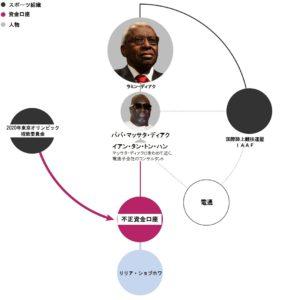東京五輪図