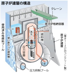 原子炉建屋